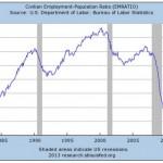 US Jobs Graph