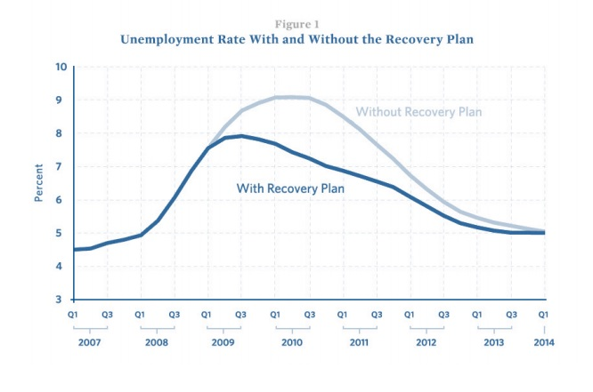 Unemployment without recover