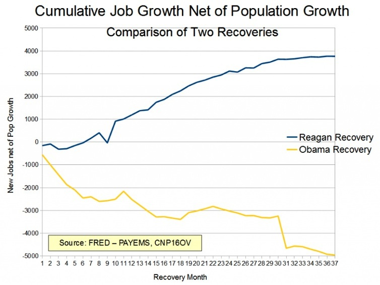 Obama-Reagan-Recovery-Economics-Obamanomics-Jobs-Employment