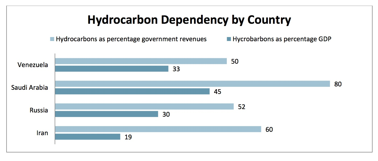 Hydrocarbon Dependency