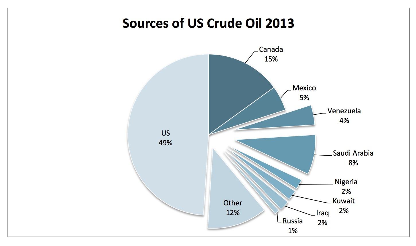Sources US Crude Oil