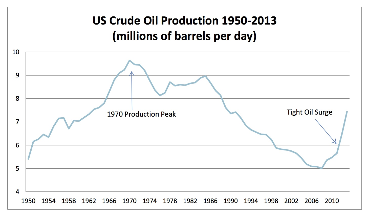 US Crude Oil Production 1950-2013