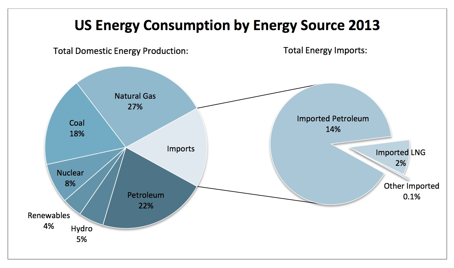 energy in the united states The united states is a highly developed and industrialized society americans use a lot of energy in homes, in businesses, and in industry americans also use energy for personal travel and for transporting goods there are five energy consuming sectors.