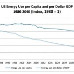 US Energy per Capita & Dollar GDP