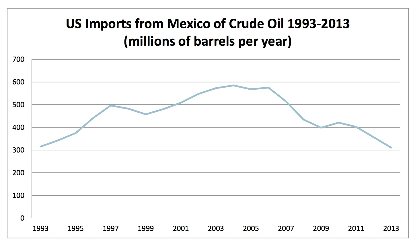 US Imports from Mexico