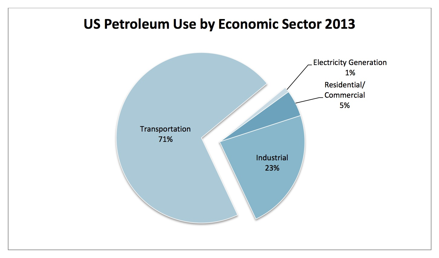 US Petroleum Use Sector 2013