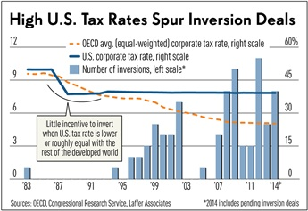 Tax Inversion Graph